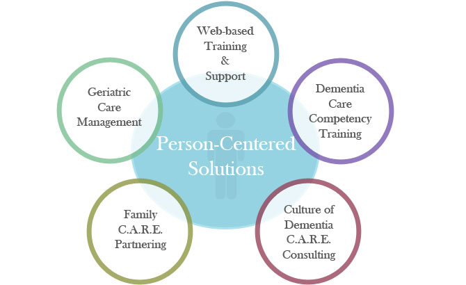 person centre care and dementia mapping The two leaders jane  the advanced level of dementia care mapping  and really delivers on the 'how' in the application of person-centred care.